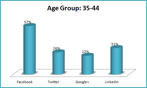 Irish Social Networking Statistics